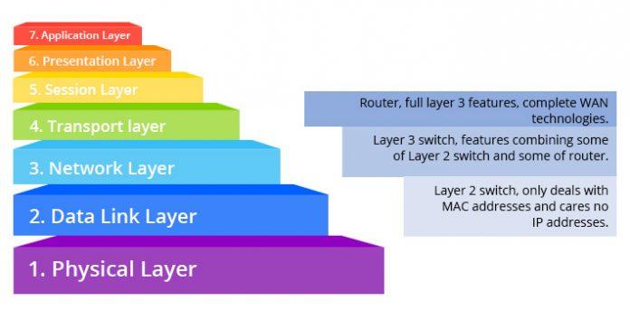 Layer 2 Layer 3 In Osi Model 1