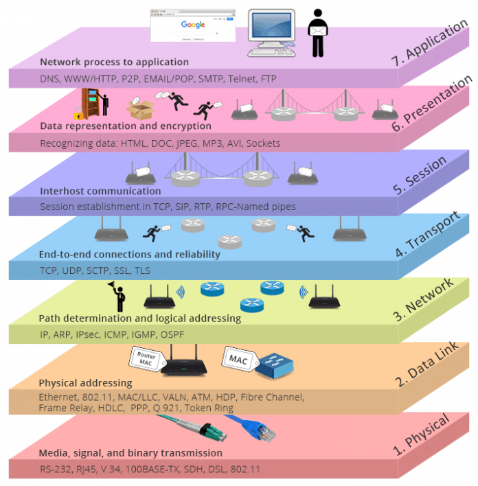 Seven Layers Of Osi Model 1